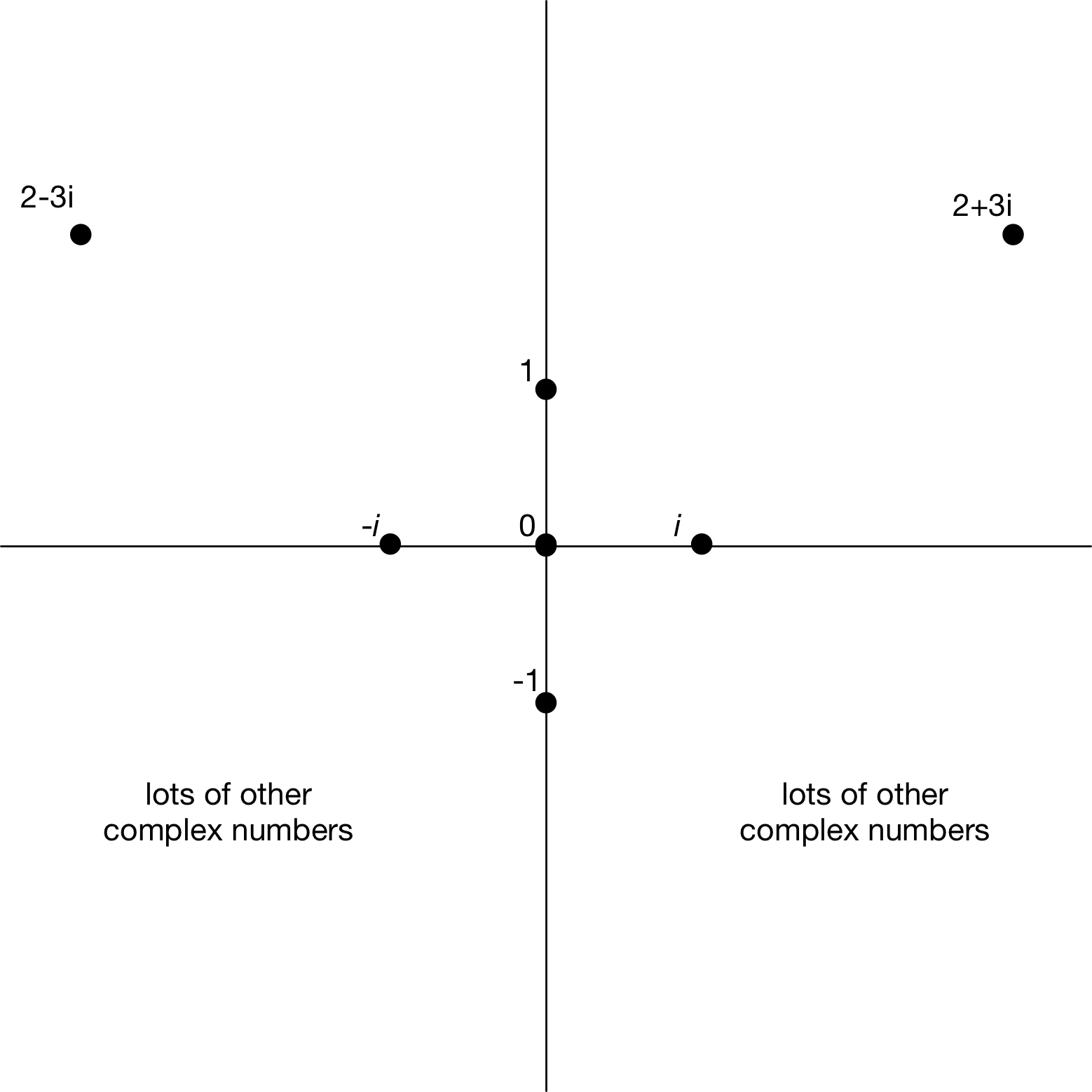 The roots of unity as far as i know nobody has advocated this alternative picture of the complex numbers with a vertical axis of bilateral symmetry so for now falaconquin